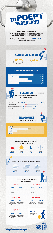 Infographic_WC-gedrag-Nederland